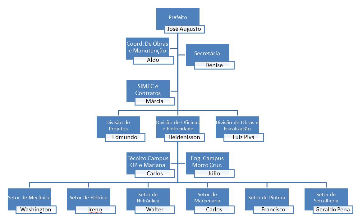 Organograma PRECAM
